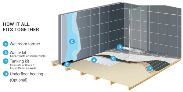 AKW Formsafe Waterproofing Kits For Wet Room Shower Tanking
