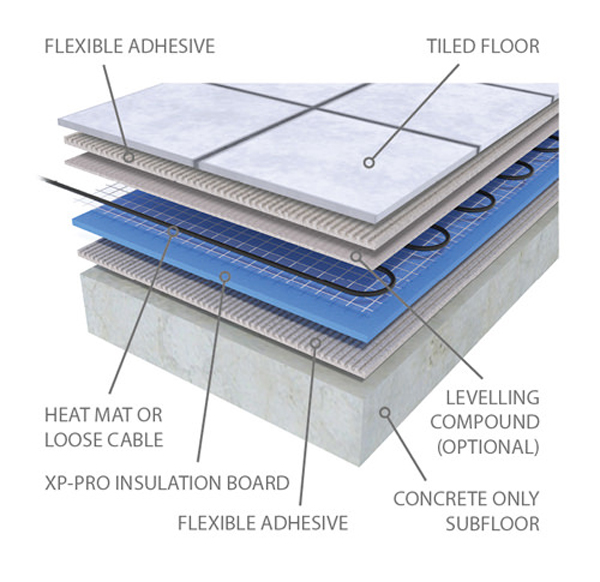 Prowarm electric underfloor heating mat the prowarm electric underfloor heating mat provides a reliable and effective system that works with tiles cheapraybanclubmaster