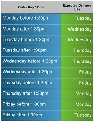 Impey showers ltd product delivery schedule
